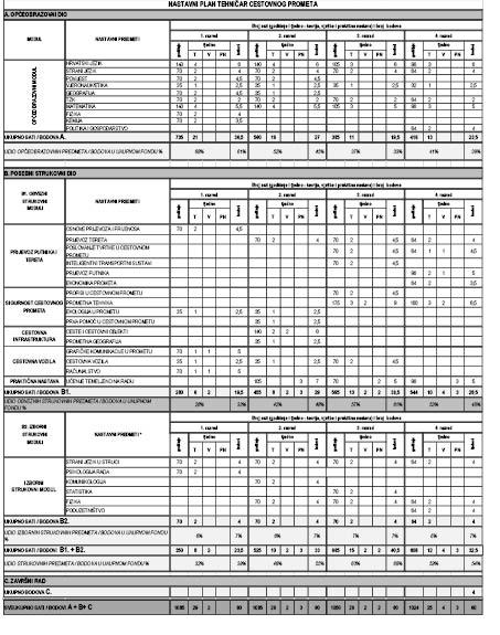Odluka O Uvođenju Strukovnog Kurikuluma Za Stjecanje Kvalifikacije Tehnicar Cestovnog Prometa 140324 U Obrazovnom Sektoru Promet I Logistika